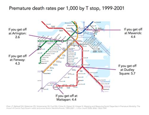 Premature death rates